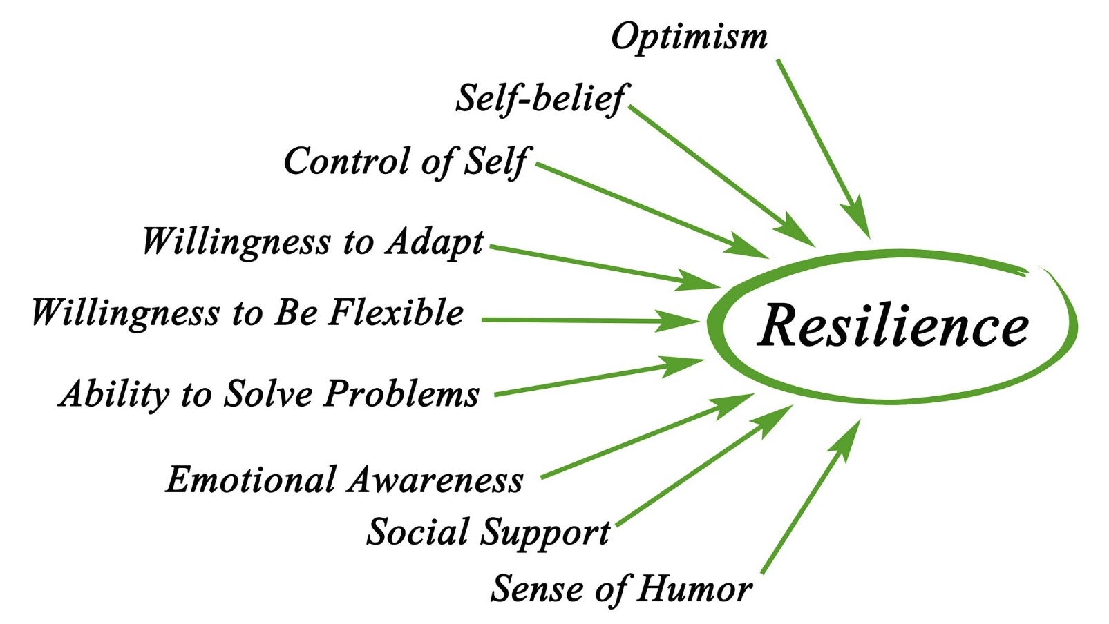Building resilience is key