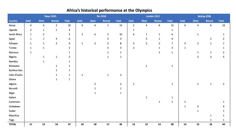 olympics medals tables 8 aug 2
