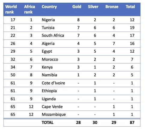 paralympics medals 2016 v2