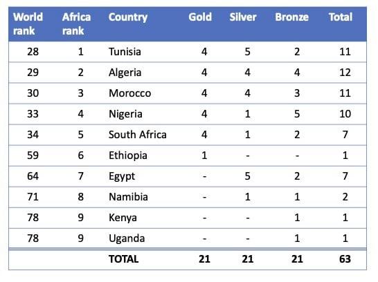 paralympics medals 2020 207